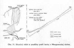 Schéma laviny z 20.1.1974